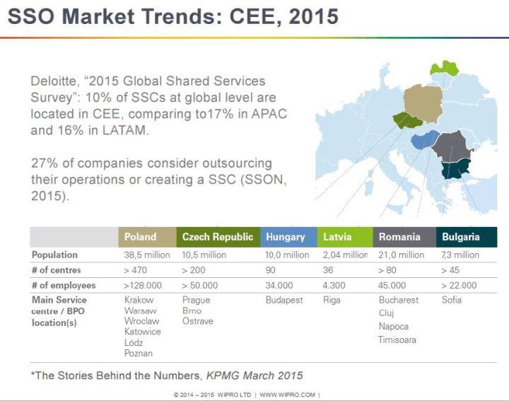 SSO market trends