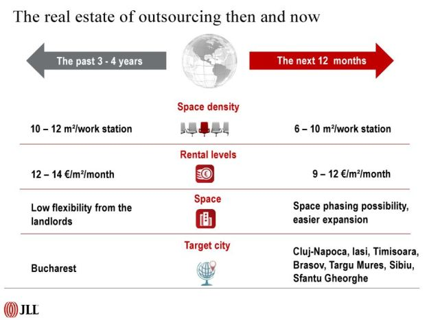 tendinte in outsourcing real-estate