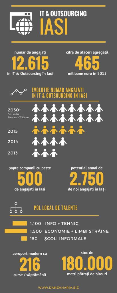 Infografic ITO din Iasi