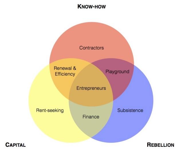 The Family entrepreneurial key ingredients