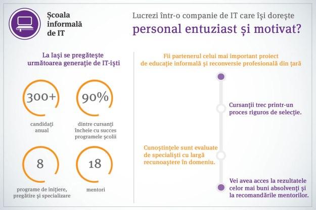 Iași - infografic 8 programe anagajabilitate august 2016 - V6