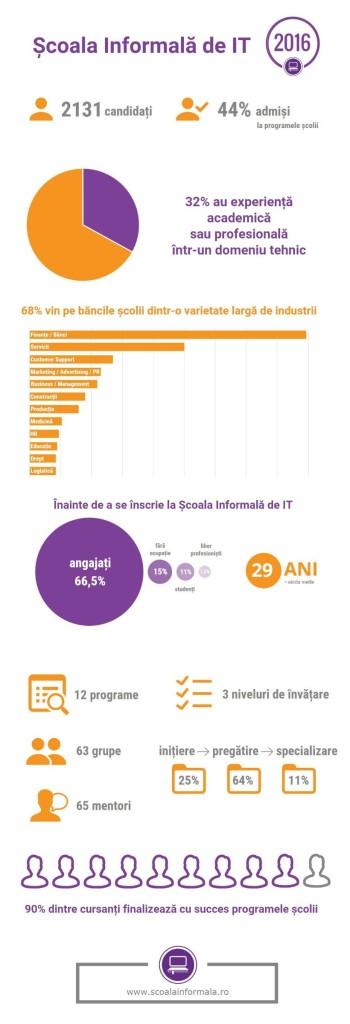infografic-scoala-informala-de-it