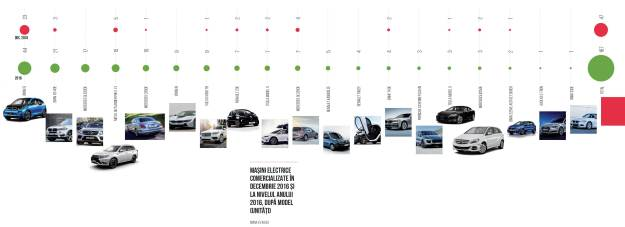 grafic masini electrice